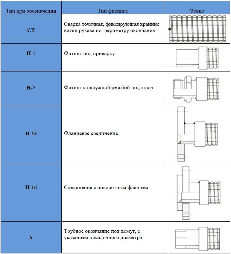 концевая арматура РМВ